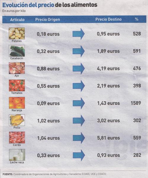 ipod diciembre 2008 - Los alimentos cuestan casi 5 veces más en la mesa que en el campo
