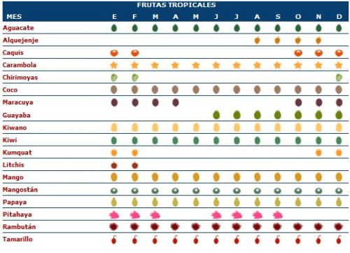 calendariofrutas2 consumer - calendario frutas y verduras de temporada