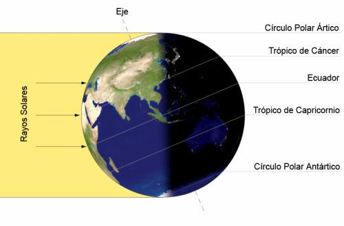 solsticio - BIENVENIDO VERANO: 21 de junio día del Solsticio y Litha