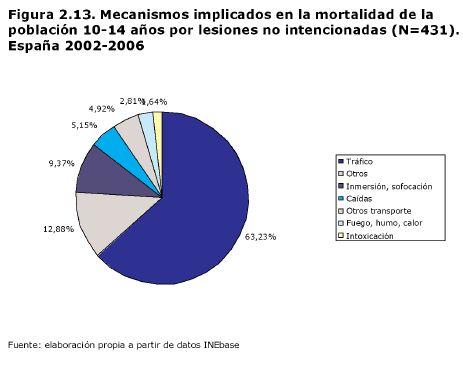 """lesiones7 - Informe en pdf para evitar """"accidentes"""" infantiles: """"Lesiones no intencionadas en la infancia y adolescencia. Rompiendo el tópico de la mala suerte"""""""