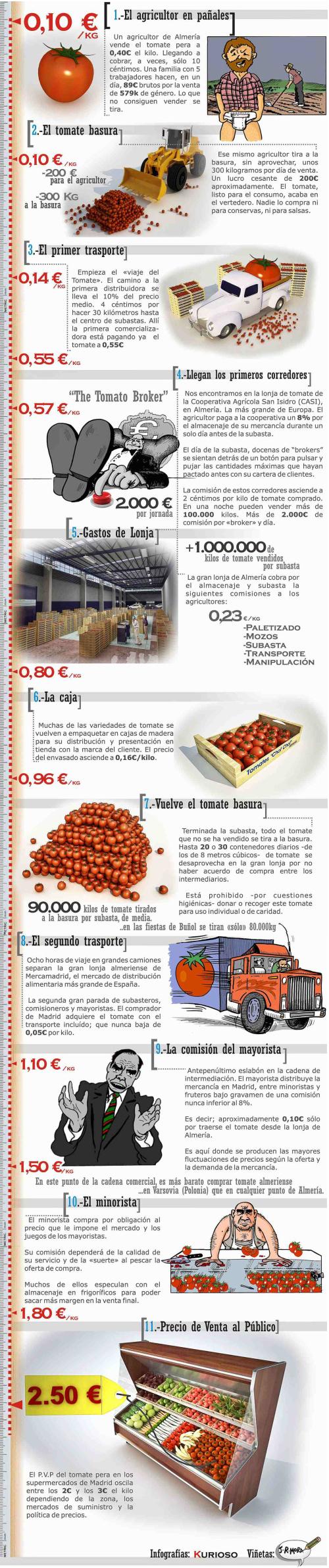 tomate - Los tomates del campo a la mesa: un viaje demasiado caro