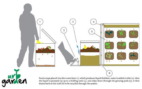 urb garden funcionamiento - Cultivando y compostando en muy poco espacio con el Urb Garden vertical