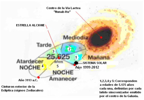 ciclo solar alcione