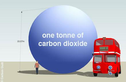co2 tonelada - Lo que representa una tonelada de CO2