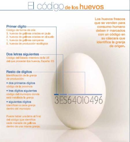 codigo de los huevos - codigo de los huevos