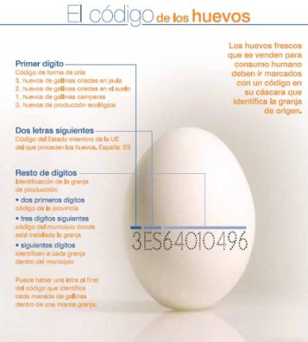 codigo de los huevos