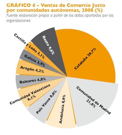 comercio justo3 - El comercio justo en España: libro en pdf