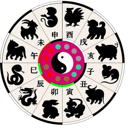 astrologia china - Astrología China: Los 4 Pilares del Destino