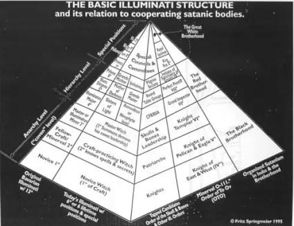 IlluminatiPyramid 500x385 - Nuestras impresiones y comentarios sobre la conferencia de DAVID ICKE en Barcelona: Cosmogénesis y Antropogénesis