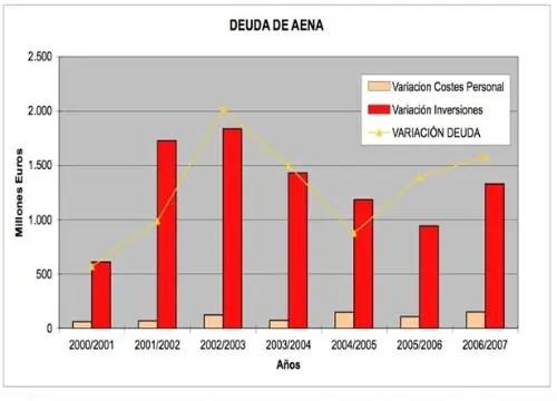 controladores deuda - Controladores aéreos en España: otra versión de los hechos, de las causas y, sobre todo, de las consecuencias