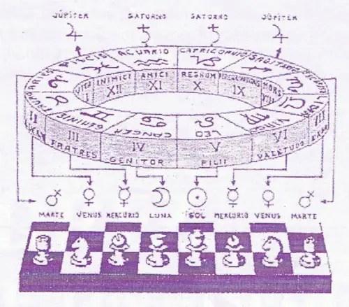 ajedrez y astrología