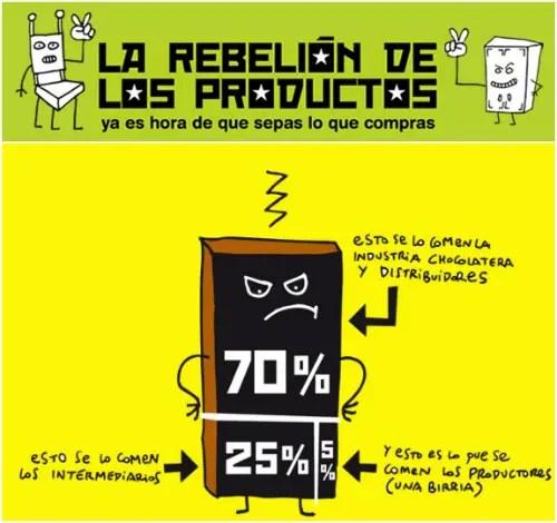 la rebelión de los productos - Exijamos turrones y cacao sin sufrimiento y esclavitud