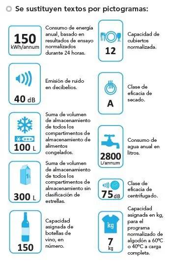 Pictogramas eficiencia energetica