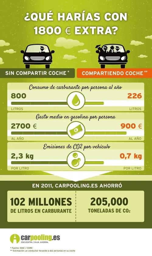 carpooling infografia2 1000 - carpooling_infografia2 - 1000