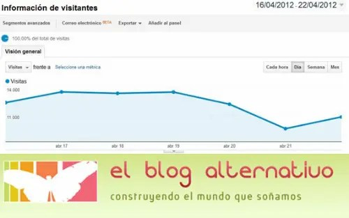 visitas blog alternativo abril 20122