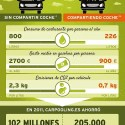 carpooling infografia2 500 - Sin compartir coche - Compartiendo coche