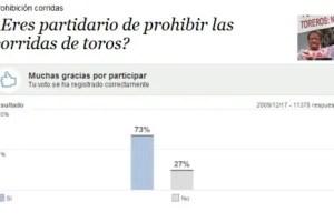 encuestas2 - Los resultados de las encuestas son claramente antitaurinos: ¿qué significa?