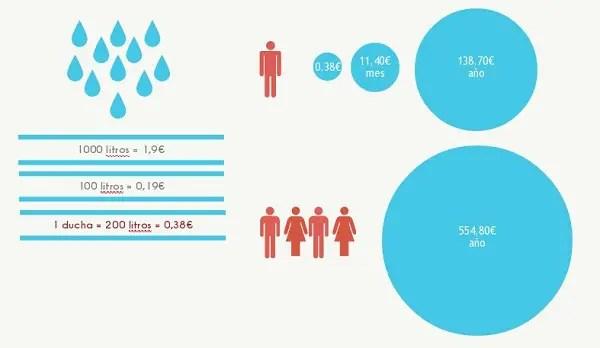 agua1 - Tres pequeños pasos que te permitirán ahorrar en la ducha hasta 380€ al año