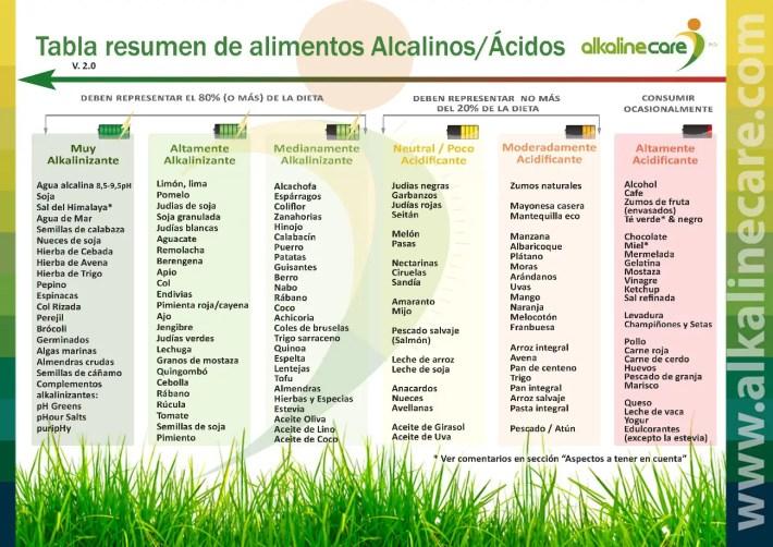 Tabla resumen alimentos alcalínos ácidos