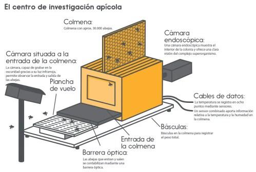 Centro de investigación apícola1 - Centro de investigación apícola