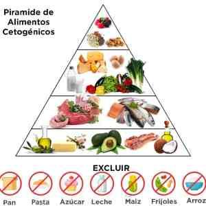 Alimentos permitidos y no permitido en la dieta cetónica o keto