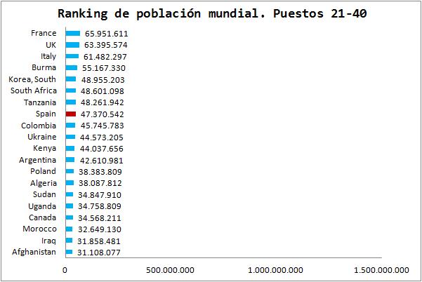 https://i0.wp.com/www.elcaptor.com/wp-content/uploads/2013/08/Ranking-Poblacion-Mundial-2.png