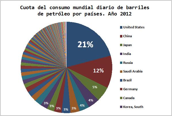Ranking Consumo Mundial Petróleo