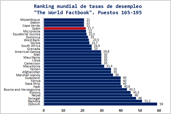 Ranking Mundial Desempleo