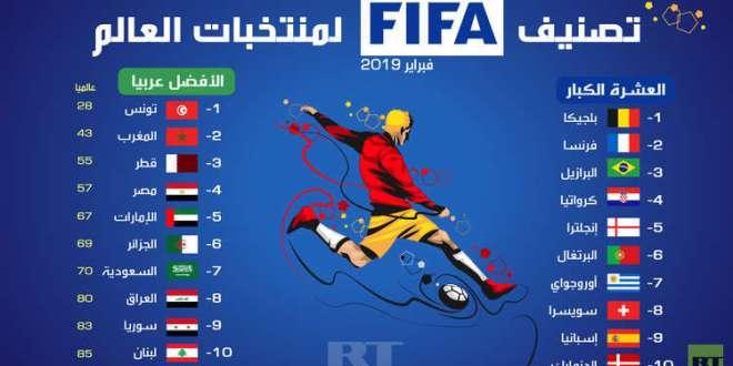 رياضة عالمية ..  التصنيف الشهري للمنتخبات