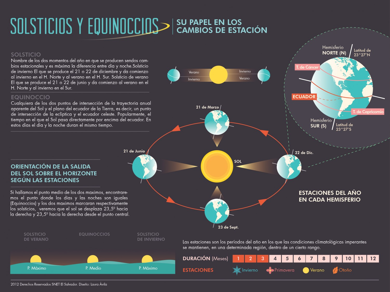 El equinoccio y la entrada del sol for En que ciclo lunar estamos hoy