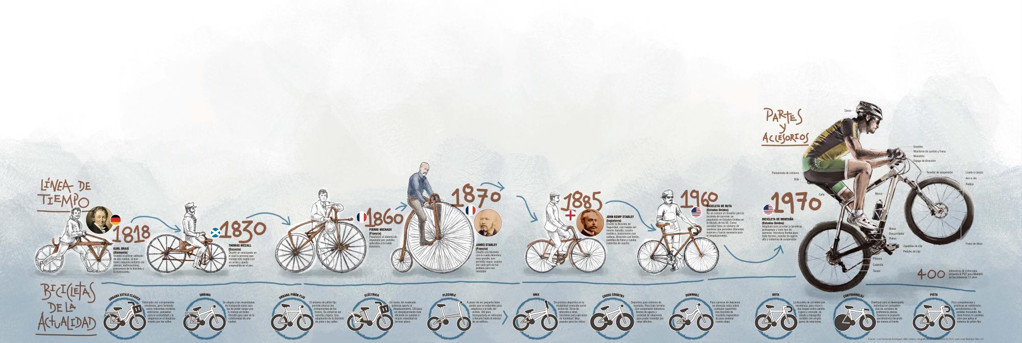 Expertos del mundo tratan la magia de la bicicleta