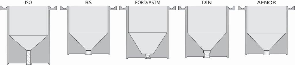 Ford Viscosity Cup Conversion