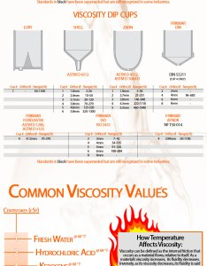 also viscosity reference chart infographic rh elcometerusa