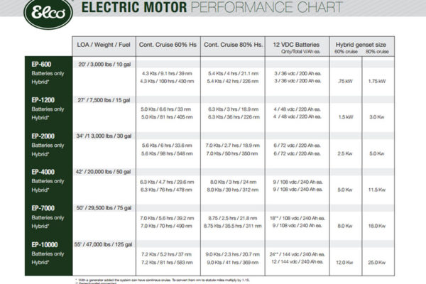 elco-electric-motor-performance-chart-large