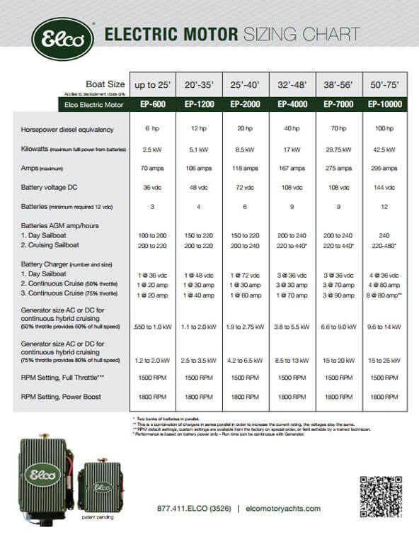 Brushless Motor Size Chart