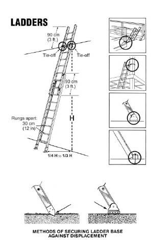 eLCOSH : Ladders