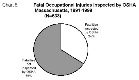 eLCOSH : Fatal Occupational Injuries in Massachusetts 1991