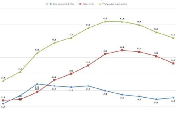 Evolución de los parados de larga duración desde 2008 hasta 2018