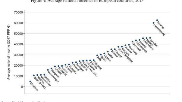 Renta media nacional de los países europeos, 2017.