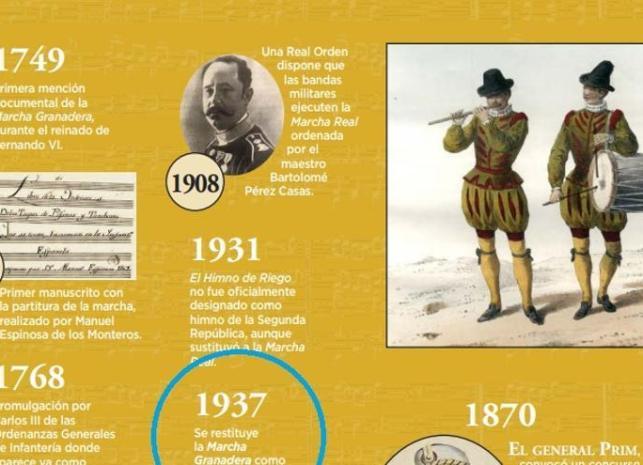 Resumen de los cambios en el himno a lo largo de la historia, que señala como cambio oficial el impuesto por los militares golpistas en febrero de 1937
