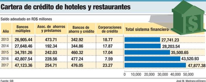 cartera de credito turismo