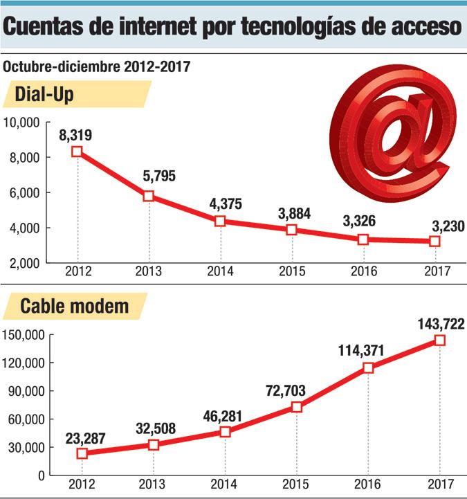 cuentas de internet por tecnologias
