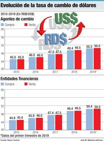 evolución de la tasa de cambip dolares