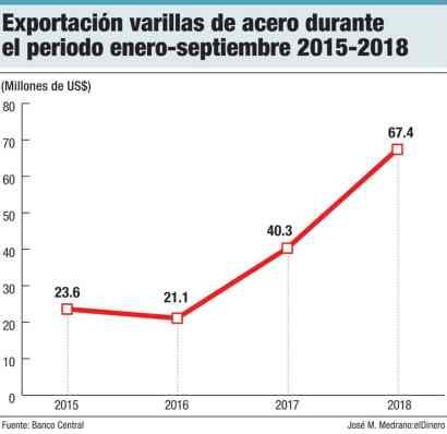 exportacion varillas de acero durante el periodo enero septiembre 2015 2018