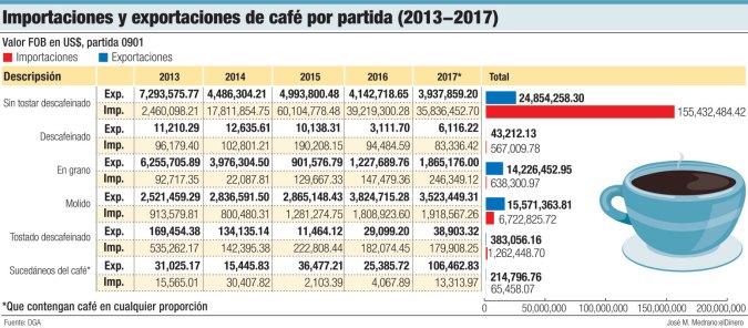 importacion exportacion de cafe partida