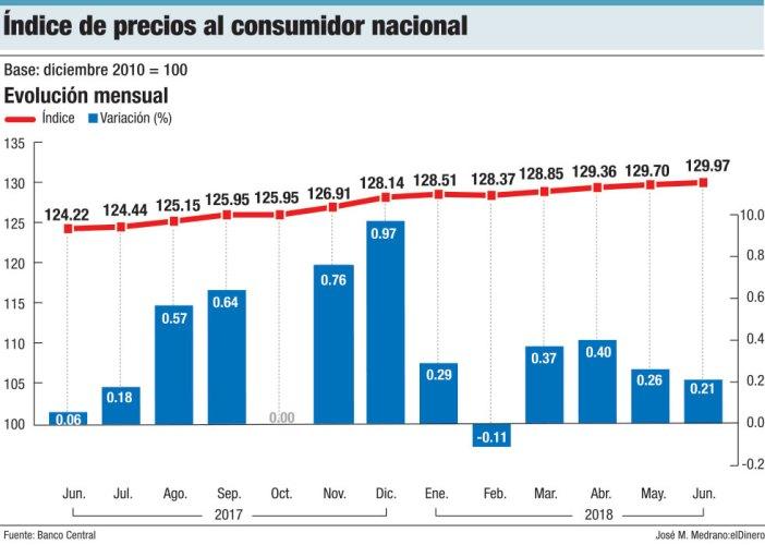 indice de precios al consumidor nacional