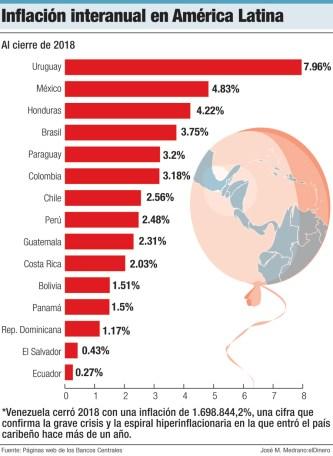 inflacion interanual en america latina