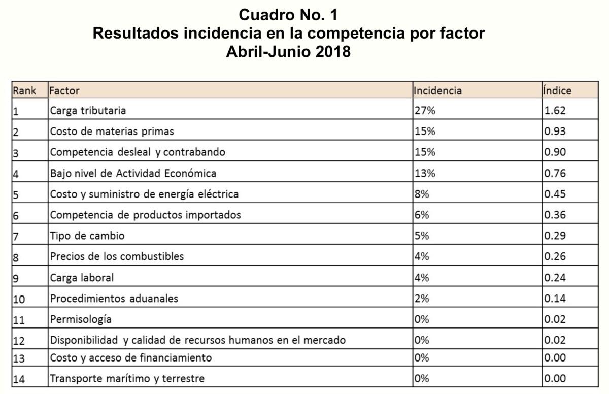 ranking factores afectan competitividad 2