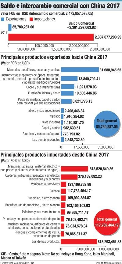 saldo e intercambio comercial con china 2017