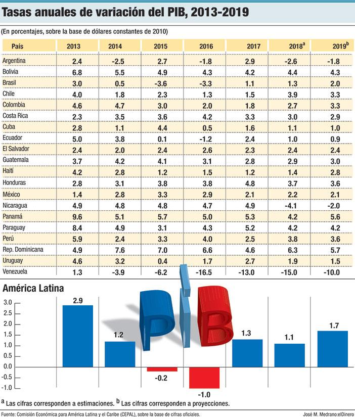 tasas anuales pib america latina